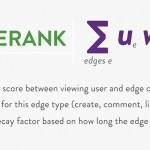 EdgeRank_Equation image