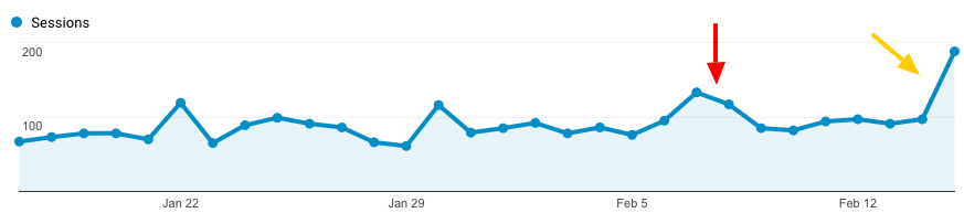 Changes in Google Analytics SEO