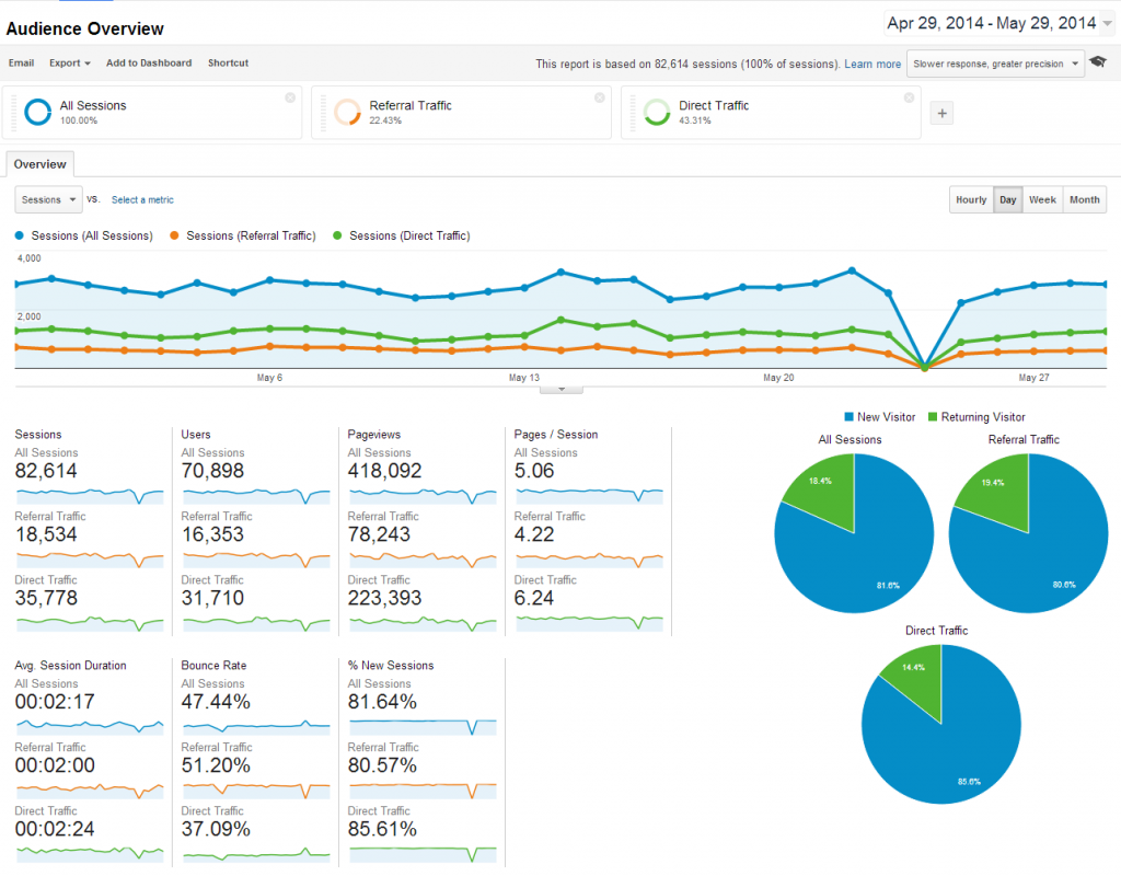 Understand how your web design is performing with your Analytics reporting