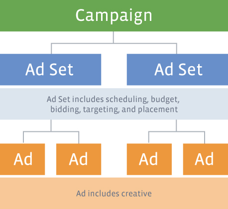Facebook Social Media - Campaign Hierarchy