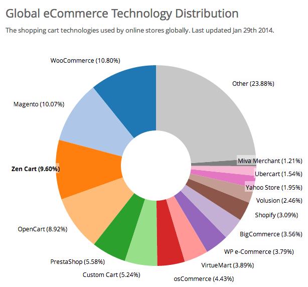 e-commerce platforms comparison - web design