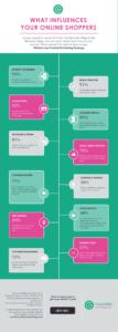 Online shopping behaviour infographic