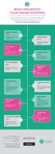 Infographic Online Shopping Consumer behaviour