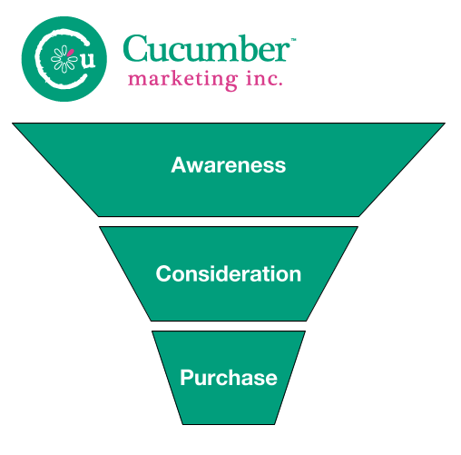 sales cycle and marketing